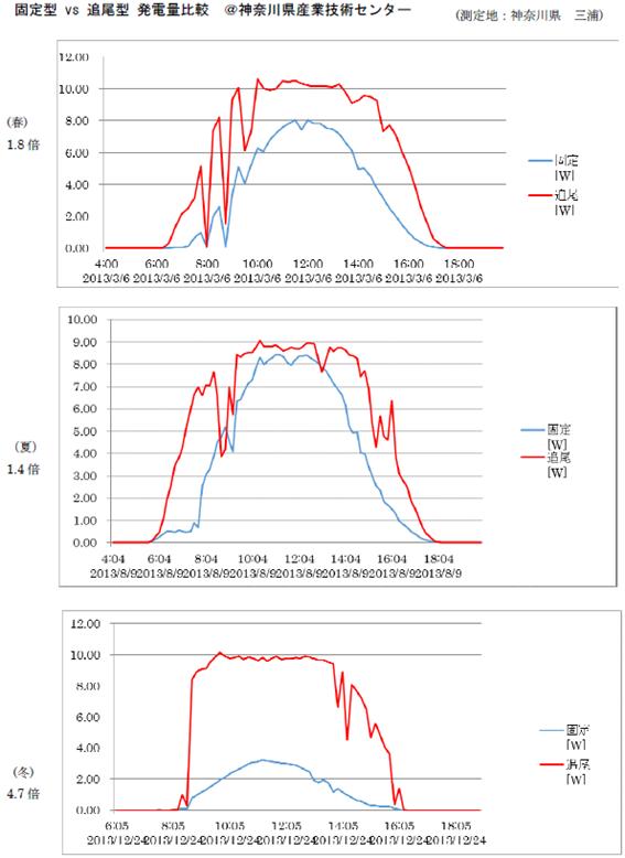 「神奈川県産業技術センター」による比較データ