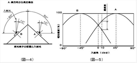 図-4&5